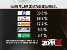 The Tories continue to hold a 10-point lead over the Liberals, according to the latest Nanos Research daily tracking poll released Monday, April 18, 2011.