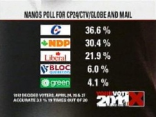 The Tories are holding onto the lead but the NDP continues to make gains, according to a Nanos Research daily tracking poll released Thursday, April 28, 2011.