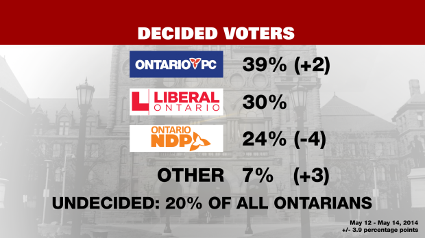 The Progressive Conservative party continues to enjoy a big lead over the Liberals with less than a month to go until Ontarians cast their ballots, a new poll has found.