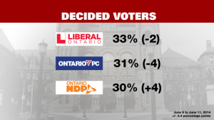 The Tories, Liberals and NDP are in a tight three-way race as Ontario prepares to head to the polls.