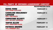candidate list, Ontario PC leadership contest