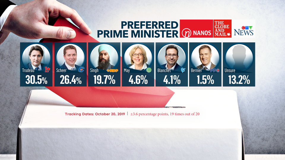 The final round of polling suggests Liberal Leader Justin Trudeau is leading when it comes to Canada's preferred prime minister.