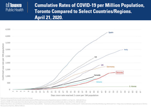 Toronto S Top Doctor Releases Charts Showing Covid 19 Data It Suggests Second Wave Is Likely Cp24 Com