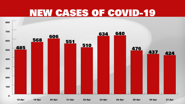 Province Sees Number Of New Cases Of Covid 19 Decline For Third Straight Day Cp24 Com