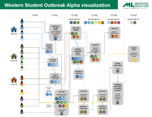 Western student outbreak alpha visualization