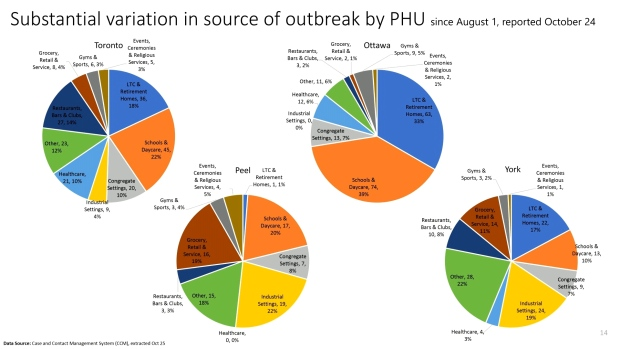 Source of outbreaks