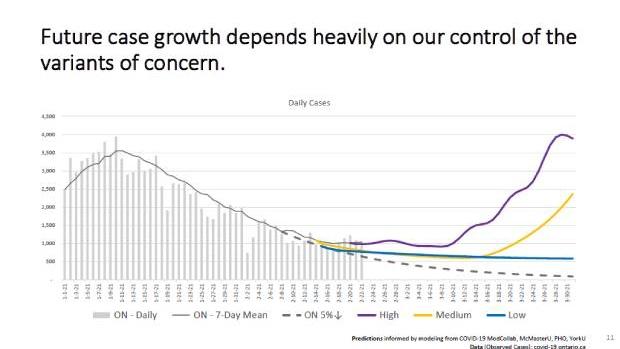 Case growth