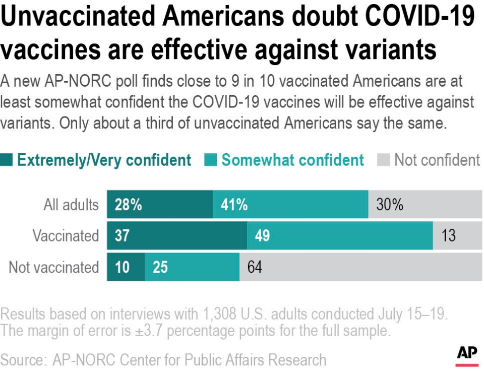 A new AP-NORC poll finds close to 9 in 10 vaccinated Americans are at least somewhat confident the COVID-19 vaccines will be effective against variants. Only about a third of unvaccinated Americans say the same. (AP)