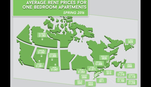 Average For One Bedroom Apartments Across Canada